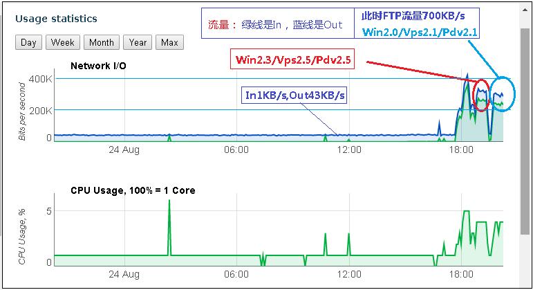 N2N局域网的速度是什么水平,有人测试过吗? 互联网IT 第1张