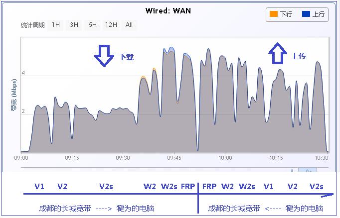 N2N局域网的速度是什么水平,有人测试过吗? 互联网IT 第2张