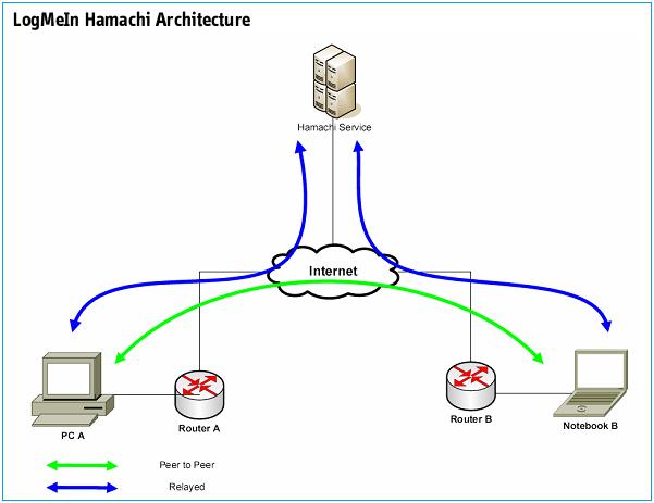 N2N 局域网VPN的今生前世(转贴) 互联网IT 第2张