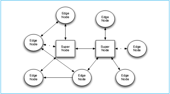 N2N 局域网VPN的今生前世(转贴) 互联网IT 第3张