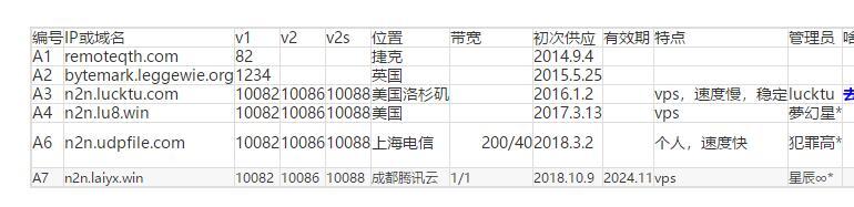 QQ截图20190529030839.jpg N2N超级节点,N2N中心节点 互联网IT