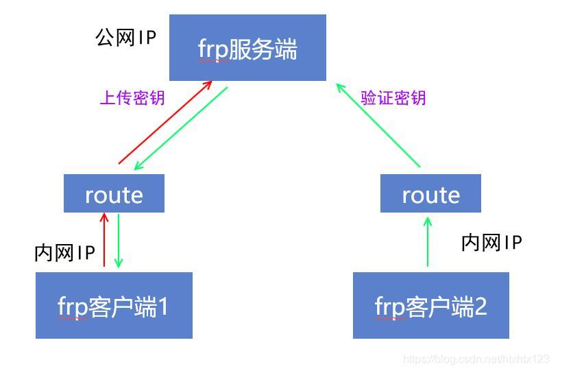 frp内网穿透的四种模式:tcp、udp、stcp、xtcp 互联网IT 第1张