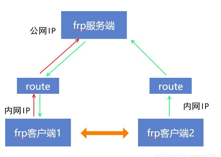 frp内网穿透的四种模式:tcp、udp、stcp、xtcp 互联网IT 第2张