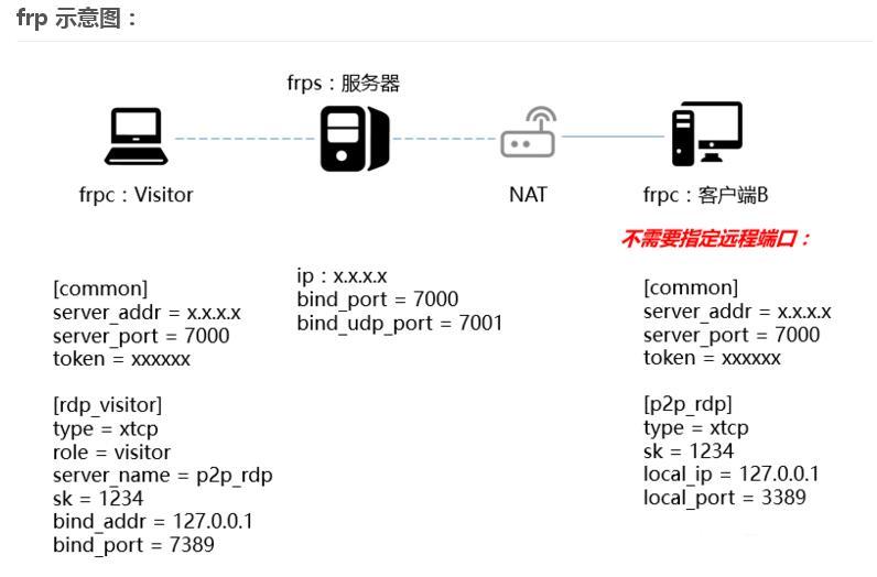 frp内网穿透的四种模式:tcp、udp、stcp、xtcp 互联网IT 第3张