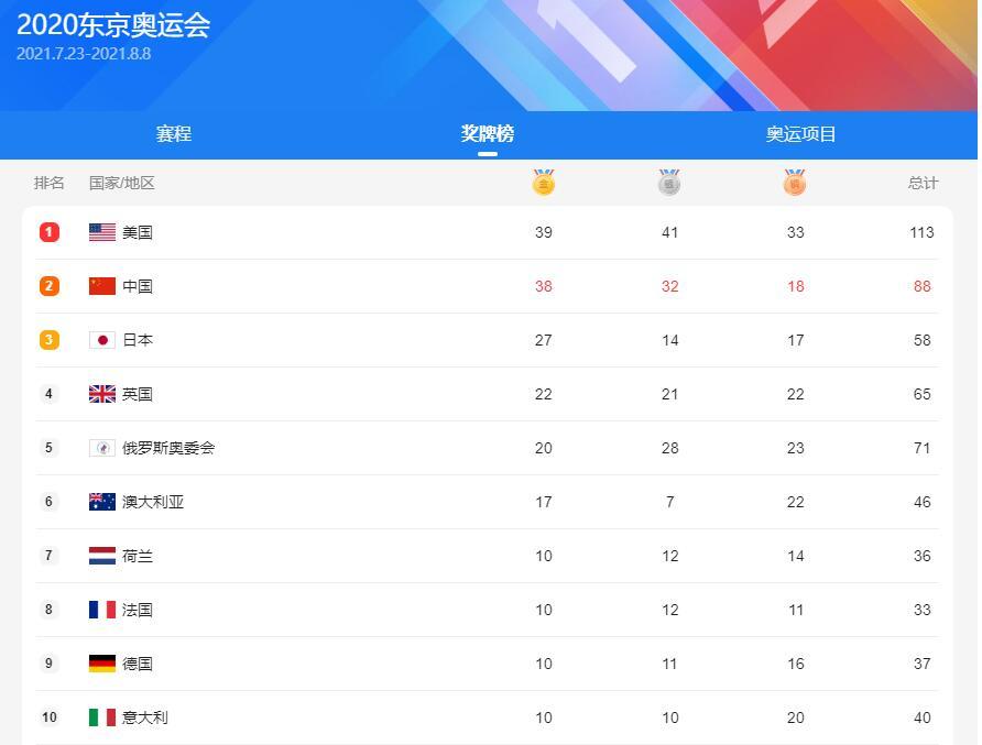 QQ截图20210826234717.jpg 2020年东京奥运会奖牌榜 热点评论